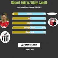 Robert Zulj vs Vitaly Janelt h2h player stats