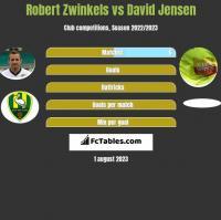 Robert Zwinkels vs David Jensen h2h player stats