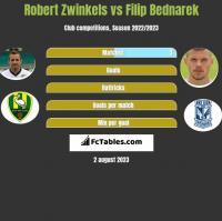 Robert Zwinkels vs Filip Bednarek h2h player stats