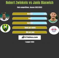 Robert Zwinkels vs Janis Blaswich h2h player stats
