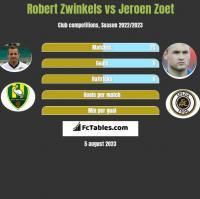 Robert Zwinkels vs Jeroen Zoet h2h player stats