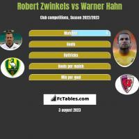 Robert Zwinkels vs Warner Hahn h2h player stats