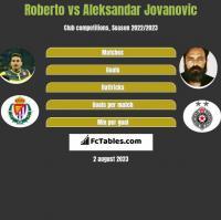 Roberto vs Aleksandar Jovanovic h2h player stats