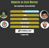 Roberto vs Axel Werner h2h player stats