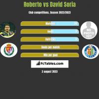 Roberto vs David Soria h2h player stats