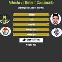Roberto vs Roberto Santamaria h2h player stats