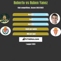 Roberto vs Ruben Yanez h2h player stats