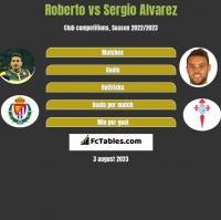 Roberto vs Sergio Alvarez h2h player stats