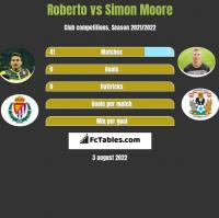 Roberto vs Simon Moore h2h player stats