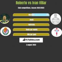 Roberto vs Ivan Villar h2h player stats