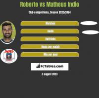 Roberto vs Matheus Indio h2h player stats