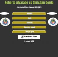 Roberto Alvarado vs Christian Dorda h2h player stats