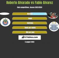 Roberto Alvarado vs Fabio Alvarez h2h player stats