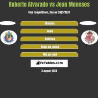 Roberto Alvarado vs Jean Meneses h2h player stats