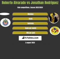 Roberto Alvarado vs Jonathan Rodriguez h2h player stats