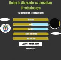 Roberto Alvarado vs Jonathan Urretaviscaya h2h player stats