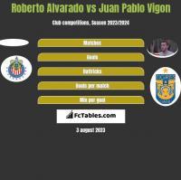 Roberto Alvarado vs Juan Pablo Vigon h2h player stats