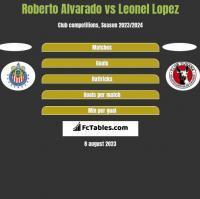 Roberto Alvarado vs Leonel Lopez h2h player stats