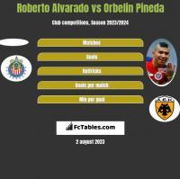 Roberto Alvarado vs Orbelin Pineda h2h player stats