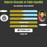 Roberto Alvarado vs Pablo Cepellini h2h player stats