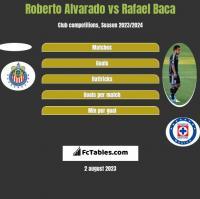 Roberto Alvarado vs Rafael Baca h2h player stats