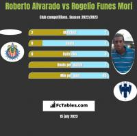 Roberto Alvarado vs Rogelio Funes Mori h2h player stats