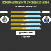 Roberto Alvarado vs Stephen Eustaquio h2h player stats