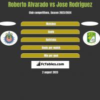 Roberto Alvarado vs Jose Rodriguez h2h player stats