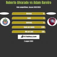 Roberto Alvarado vs Adam Bareiro h2h player stats