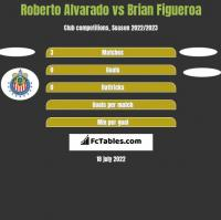 Roberto Alvarado vs Brian Figueroa h2h player stats