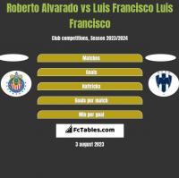 Roberto Alvarado vs Luis Francisco Luis Francisco h2h player stats