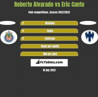 Roberto Alvarado vs Eric Cantu h2h player stats