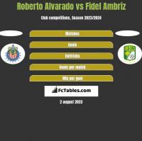 Roberto Alvarado vs Fidel Ambriz h2h player stats