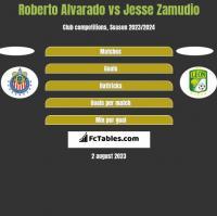 Roberto Alvarado vs Jesse Zamudio h2h player stats