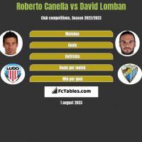 Roberto Canella vs David Lomban h2h player stats