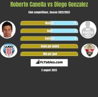 Roberto Canella vs Diego Gonzalez h2h player stats