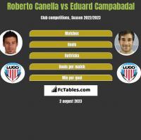 Roberto Canella vs Eduard Campabadal h2h player stats