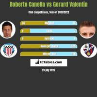Roberto Canella vs Gerard Valentin h2h player stats