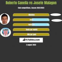 Roberto Canella vs Josete Malagon h2h player stats