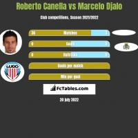 Roberto Canella vs Marcelo Djalo h2h player stats
