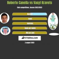 Roberto Canella vs Vasyl Kravets h2h player stats