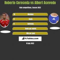 Roberto Cereceda vs Albert Acevedo h2h player stats