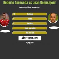 Roberto Cereceda vs Jean Beausejour h2h player stats