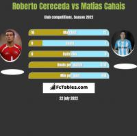 Roberto Cereceda vs Matias Cahais h2h player stats