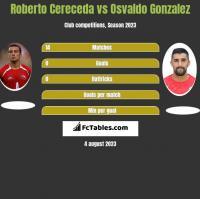 Roberto Cereceda vs Osvaldo Gonzalez h2h player stats