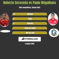 Roberto Cereceda vs Paulo Magalhaes h2h player stats