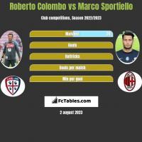 Roberto Colombo vs Marco Sportiello h2h player stats