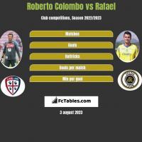 Roberto Colombo vs Rafael h2h player stats