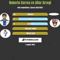 Roberto Correa vs Aitor Arregi h2h player stats