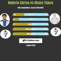 Roberto Correa vs Alvaro Tejero h2h player stats